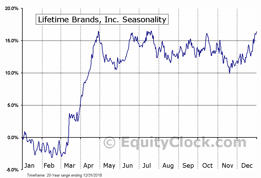 Lifetime Brands, Inc. (NASD:LCUT) Seasonal Chart