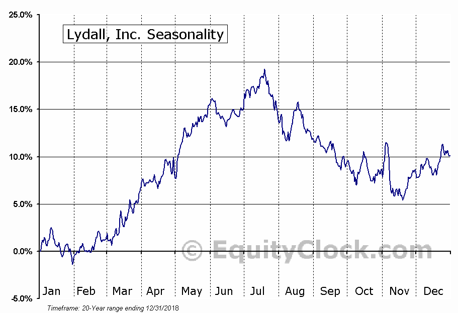 Lydall, Inc. (NYSE:LDL) Seasonal Chart