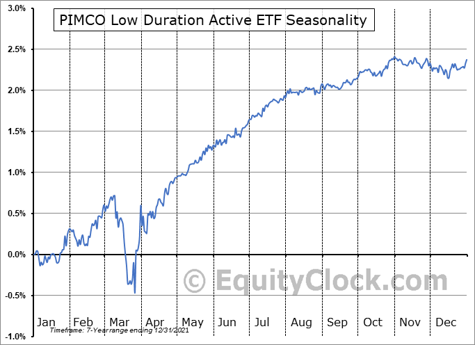 PIMCO Low Duration Active ETF (AMEX:LDUR) Seasonal Chart