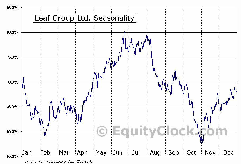 Leaf Group Ltd. (NYSE:LEAF) Seasonal Chart