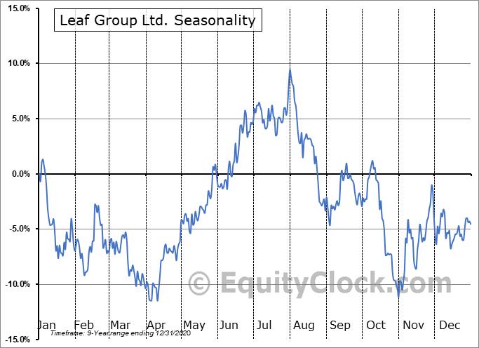 Leaf Group Ltd. (NYSE:LEAF) Seasonal Chart