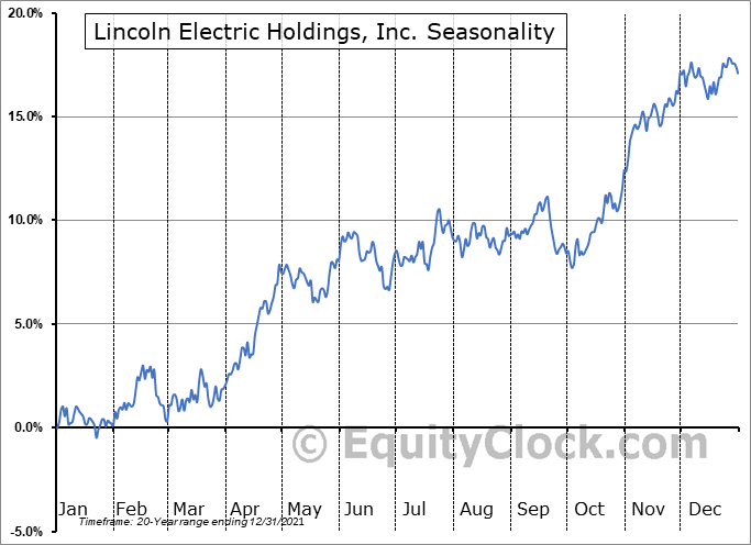 Lincoln Electric Holdings, Inc. (NASD:LECO) Seasonal Chart