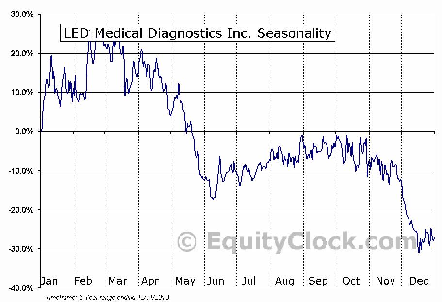 LED Medical Diagnostics Inc. (OTCMKT:LEDIF) Seasonal Chart