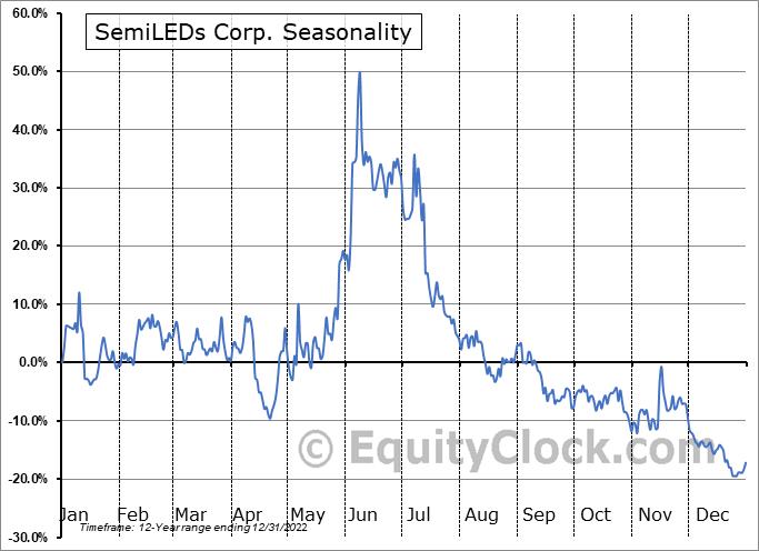 SemiLEDs Corp. (NASD:LEDS) Seasonal Chart