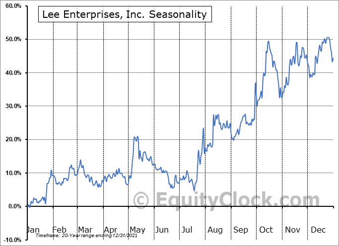 Lee Enterprises, Inc. (NYSE:LEE) Seasonal Chart