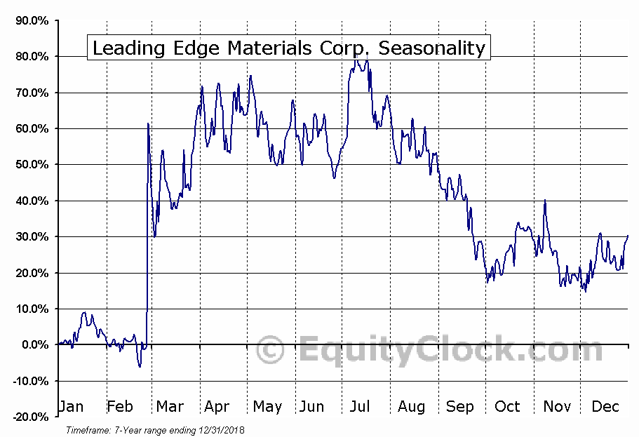 Leading Edge Materials Corp. (TSXV:LEM.V) Seasonal Chart