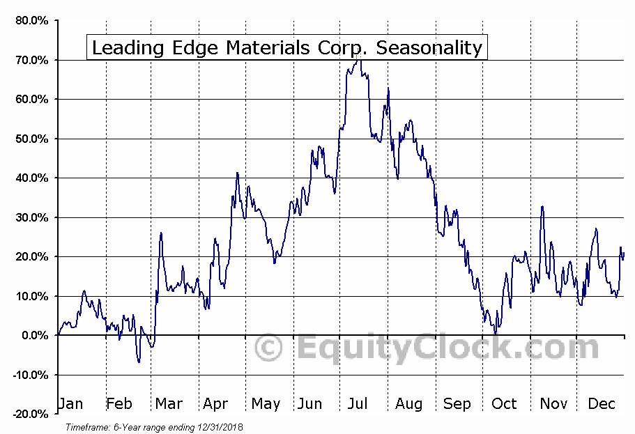 Leading Edge Materials Corp. (OTCMKT:LEMIF) Seasonal Chart
