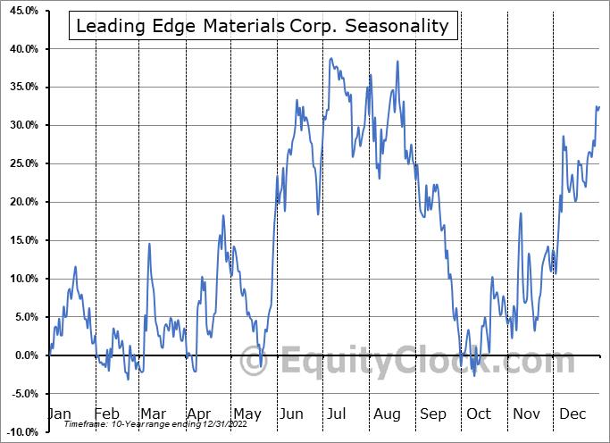 Leading Edge Materials Corp. (OTCMKT:LEMIF) Seasonal Chart