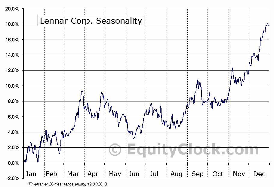 Lennar Corp. (NYSE:LEN) Seasonal Chart