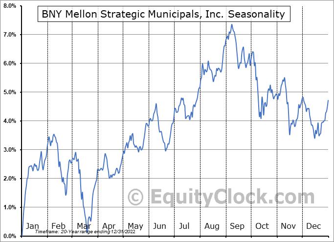 Dreyfus Strategic Municipal Fund, Inc. (NYSE:LEO) Seasonal Chart