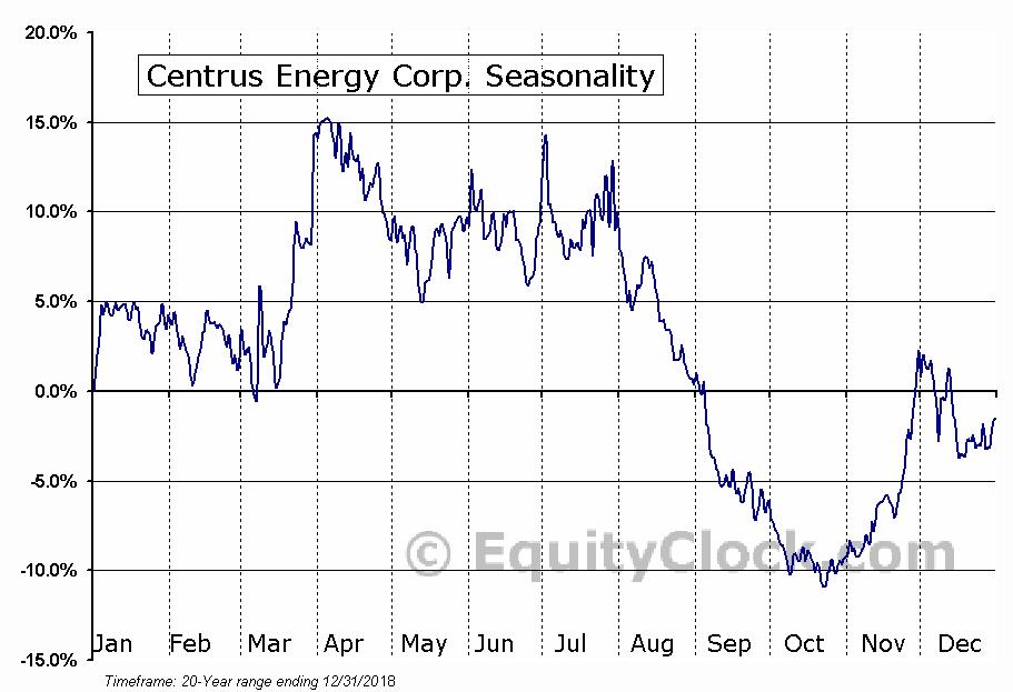 Centrus Energy Corp. (AMEX:LEU) Seasonal Chart