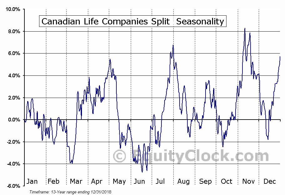 Canadian Life Companies Split  (TSE:LFE.TO) Seasonal Chart