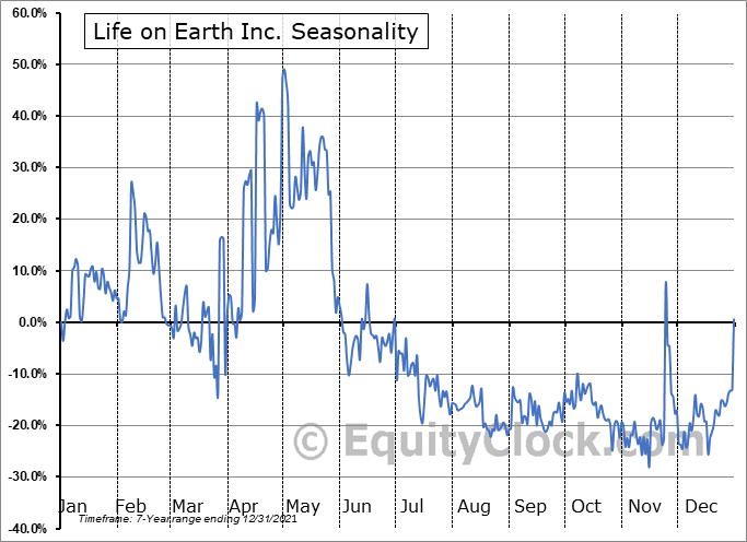 Life on Earth Inc. (OTCMKT:LFER) Seasonal Chart