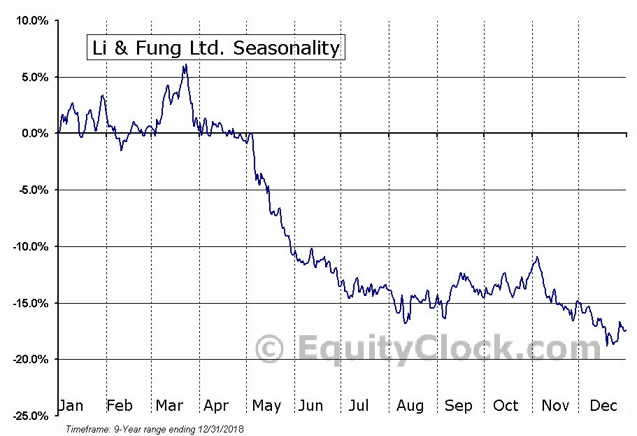 Li & Fung Ltd. (OTCMKT:LFUGY) Seasonal Chart
