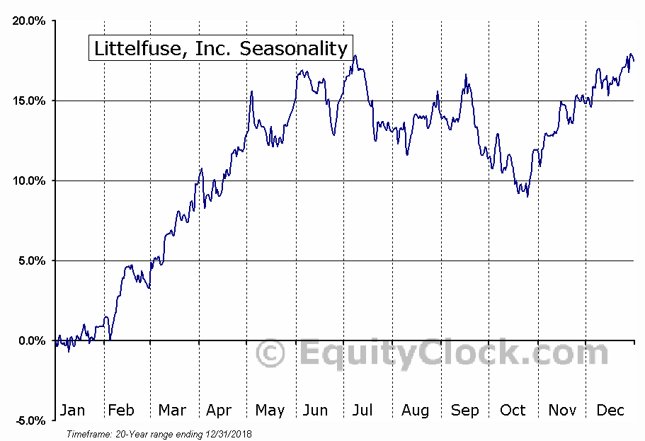 Littelfuse, Inc. (NASD:LFUS) Seasonal Chart