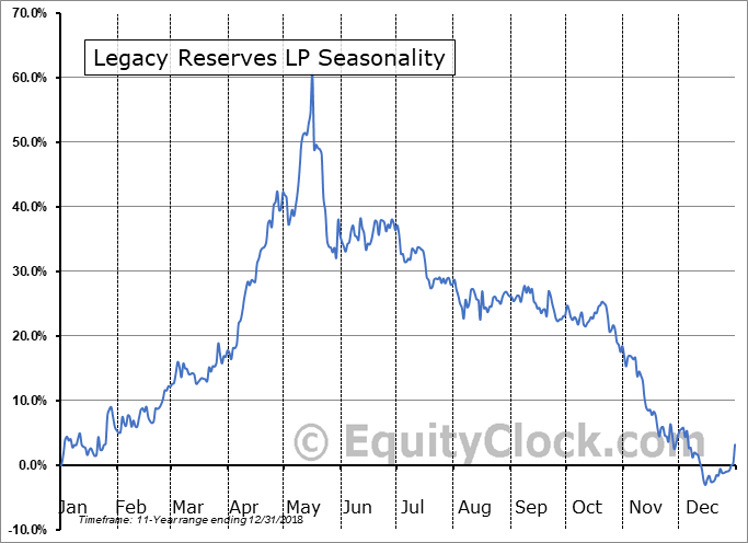 Legacy Reserves LP (OTCMKT:LGCYQ) Seasonal Chart