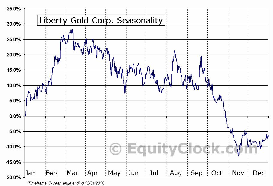 Liberty Gold Corp. (TSE:LGD.TO) Seasonal Chart