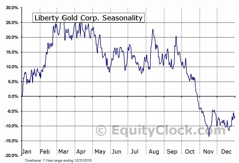 Liberty Gold Corp. (OTCMKT:LGDTF) Seasonal Chart