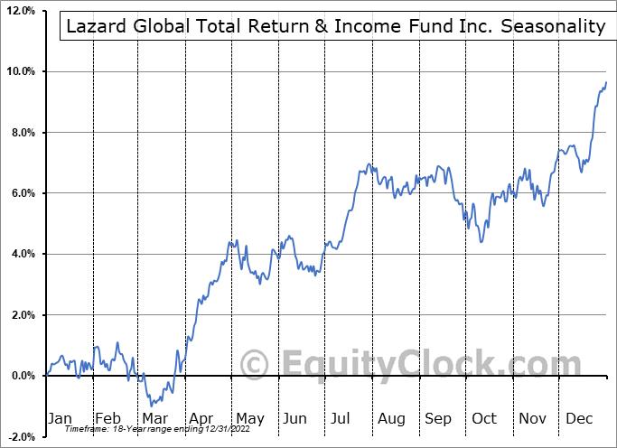Lazard Global Total Return & Income Fund Inc. (NYSE:LGI) Seasonal Chart