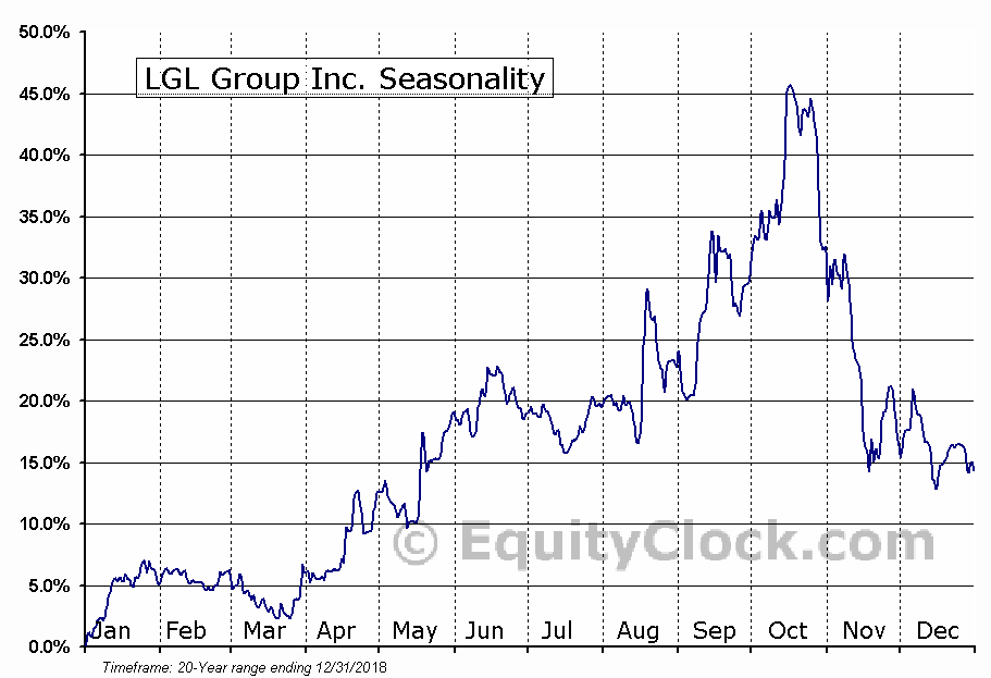 LGL Group Inc. (AMEX:LGL) Seasonal Chart