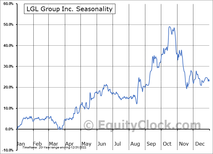 LGL Group Inc. (AMEX:LGL) Seasonal Chart
