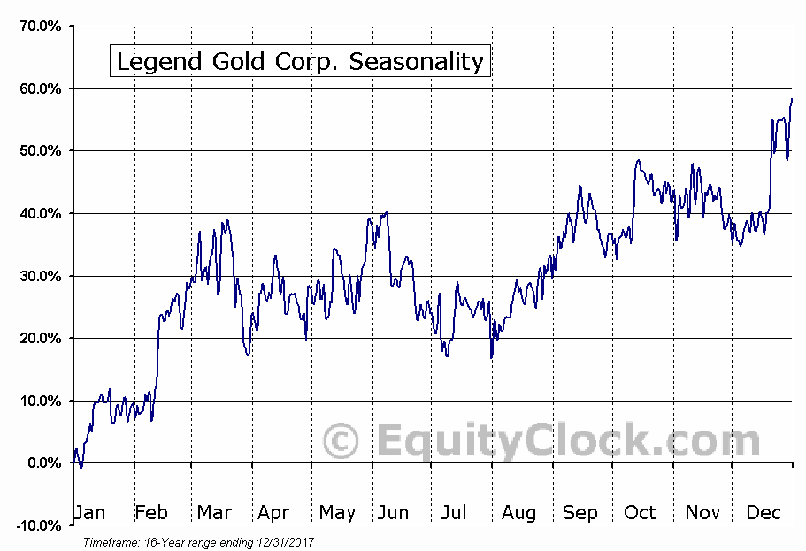 Legend Gold Corp. (TSXV:LGN.V) Seasonal Chart