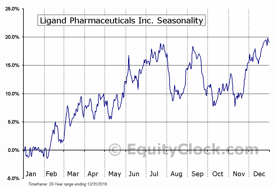 Ligand Pharmaceuticals Inc. (NASD:LGND) Seasonal Chart