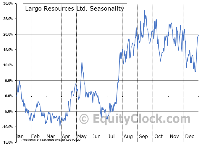 Largo Resources Ltd. (OTCMKT:LGORF) Seasonal Chart