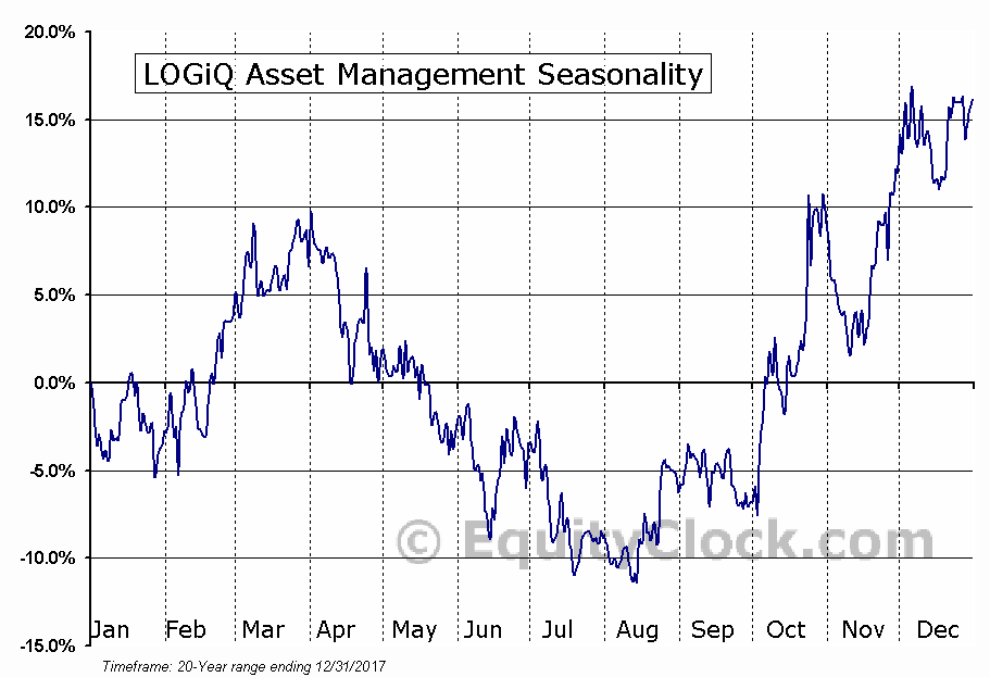 LOGiQ Asset Management (TSE:LGQ) Seasonal Chart
