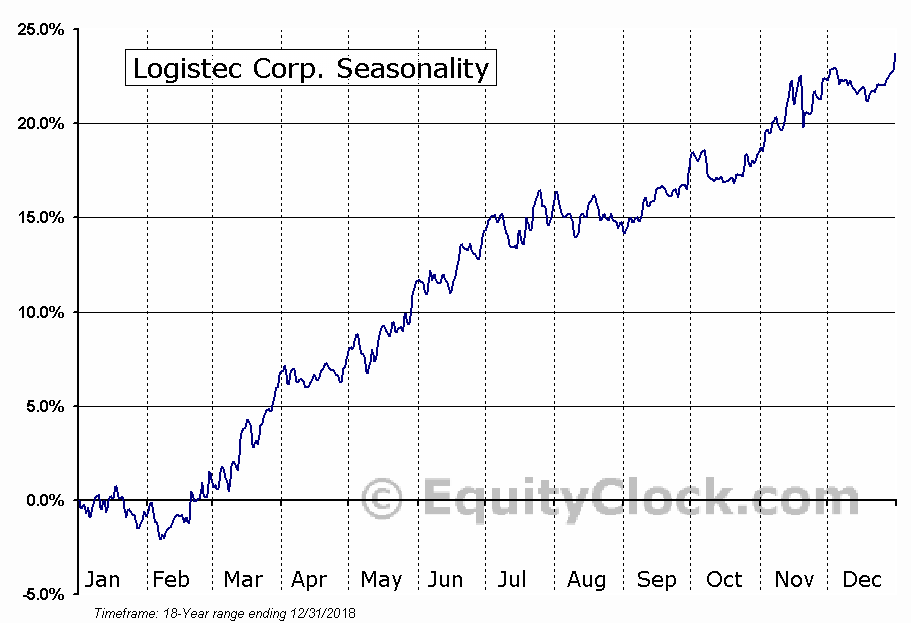 Logistec Corp. (TSE:LGT-B) Seasonal Chart