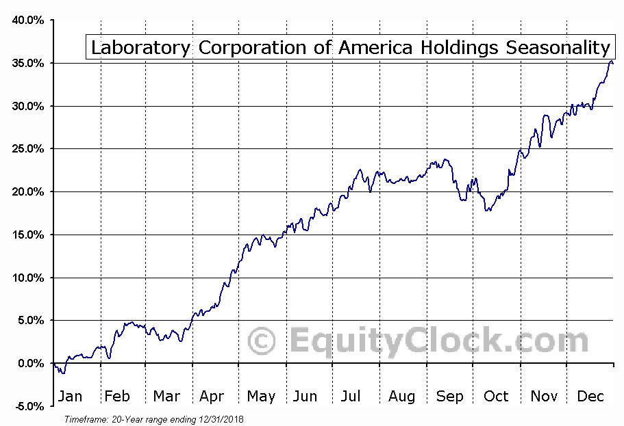 Laboratory Corp. of America Holdings  (NYSE:LH) Seasonal Chart