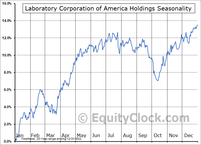 Laboratory Corporation of America Holdings (NYSE:LH) Seasonal Chart
