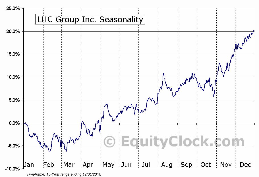 LHC Group Inc. (NASD:LHCG) Seasonal Chart