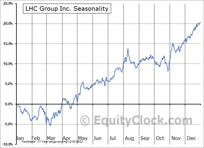 LHC Group Inc. (NASD:LHCG) Seasonal Chart