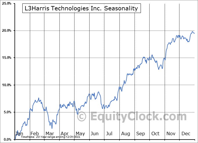 L3Harris Technologies Inc. (NYSE:LHX) Seasonal Chart