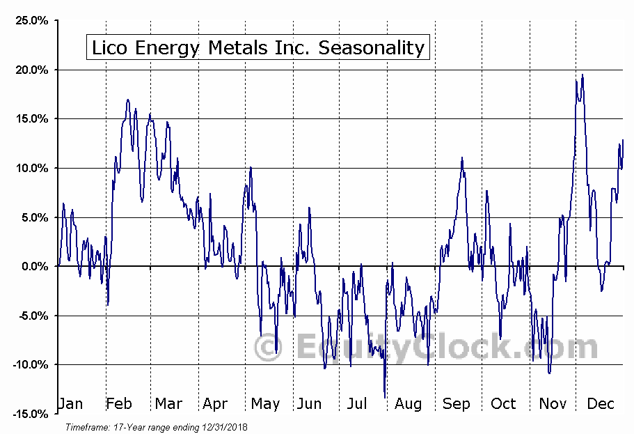 Lico Energy Metals Inc. (TSXV:LIC.V) Seasonal Chart
