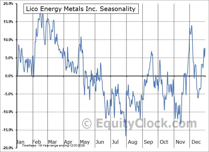 Lico Energy Metals Inc. (TSXV:LIC.V) Seasonal Chart