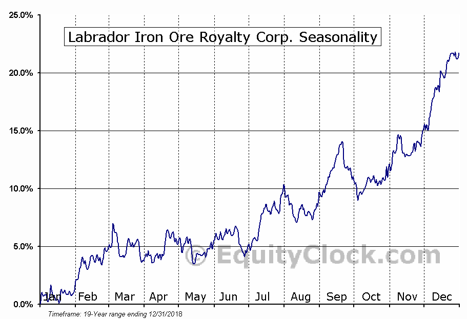 Labrador Iron Ore Royalty (TSE:LIF) Seasonal Chart