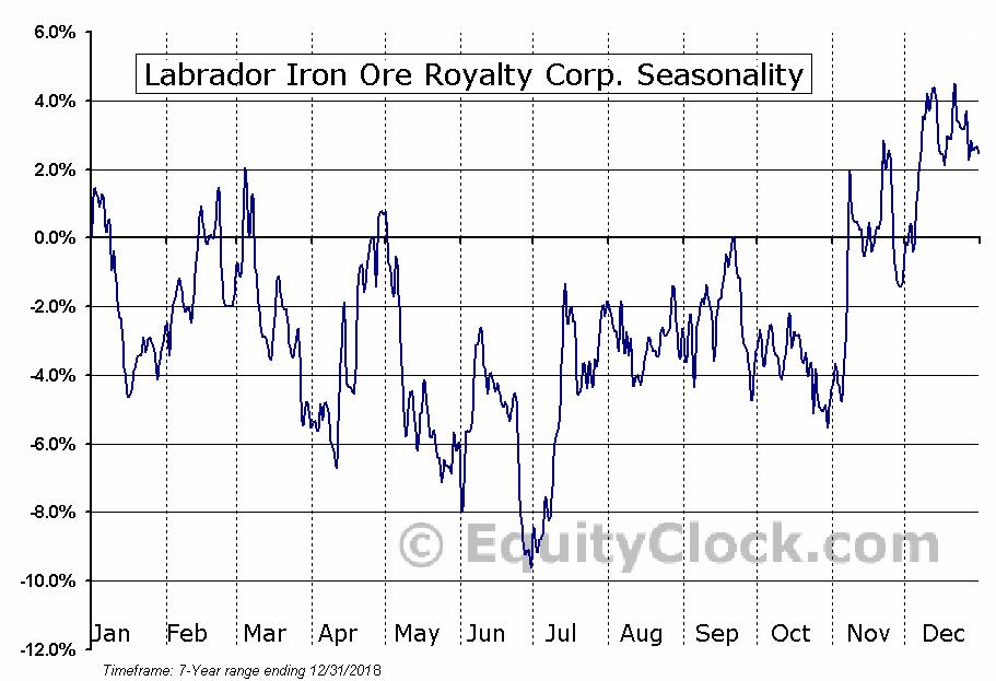 Labrador Iron Ore Royalty Corp. (OTCMKT:LIFZF) Seasonal Chart