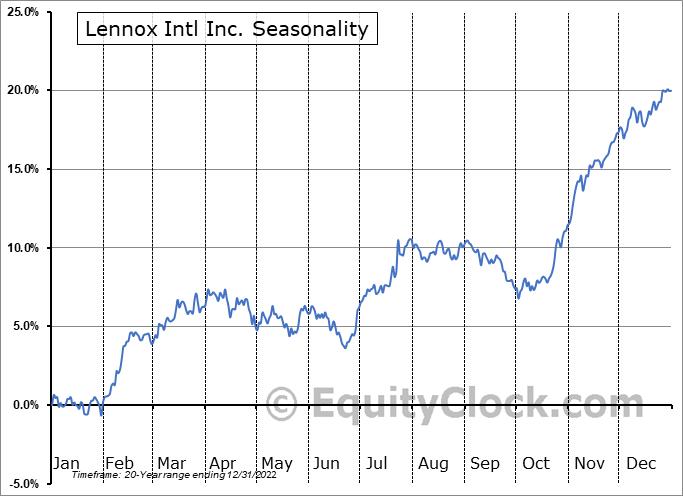 Lennox Intl Inc. (NYSE:LII) Seasonal Chart