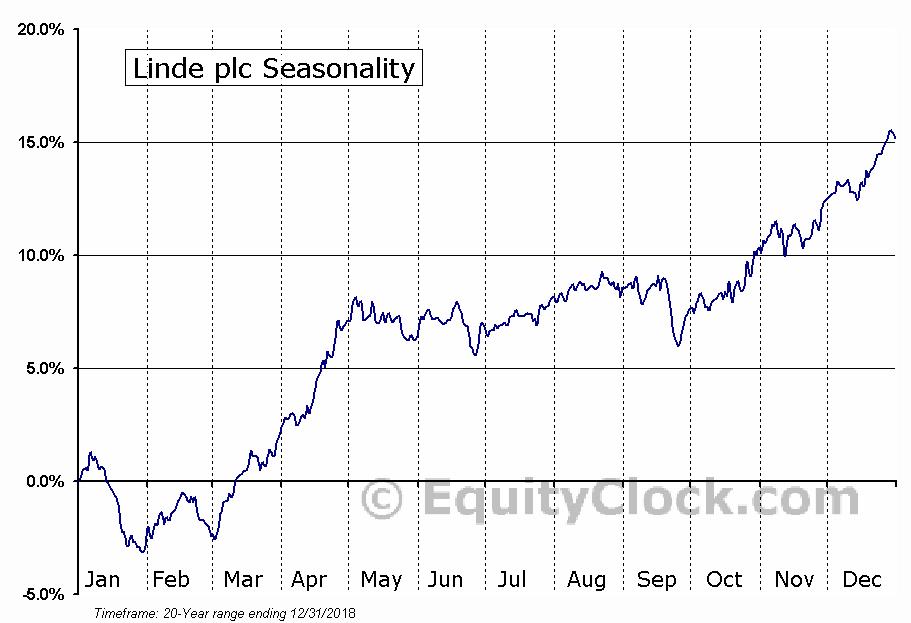Linde plc (NYSE:LIN) Seasonal Chart