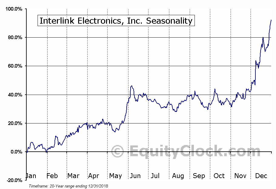 Interlink Electronics, Inc. (NASD:LINK) Seasonal Chart