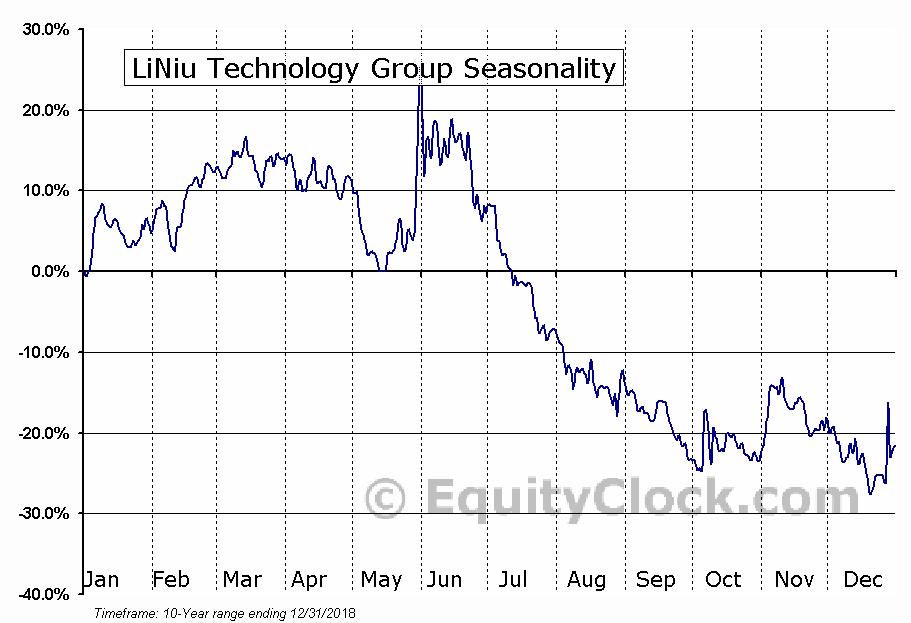 LiNiu Technology Group (OTCMKT:LINUF) Seasonal Chart