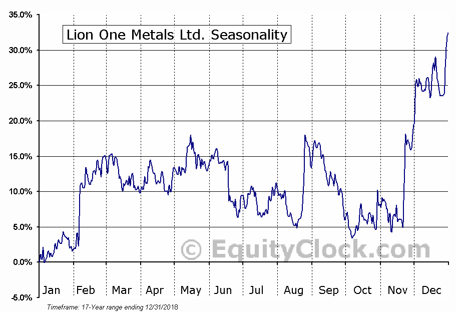 Lion One Metals Ltd. (TSXV:LIO.V) Seasonal Chart