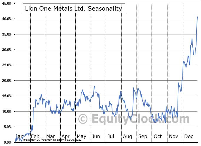 Lion One Metals Ltd. (TSXV:LIO.V) Seasonal Chart