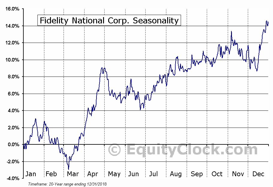 Fidelity National Corp. (NASD:LION) Seasonal Chart