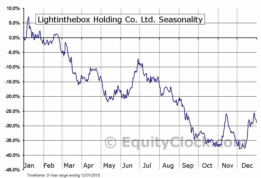 Lightinthebox Holding Co. Ltd. (NYSE:LITB) Seasonal Chart