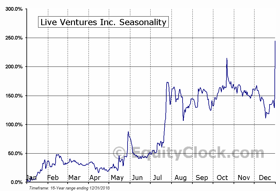 Live Ventures Inc. (NASD:LIVE) Seasonal Chart
