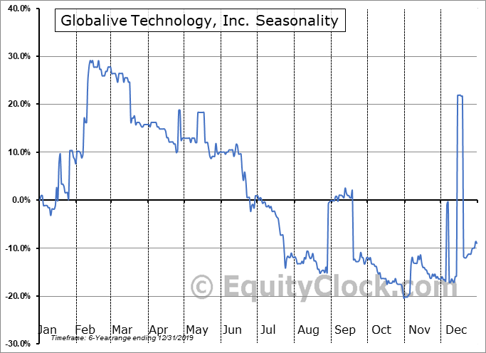 Globalive Technology, Inc. (TSXV:LIVE.V) Seasonal Chart