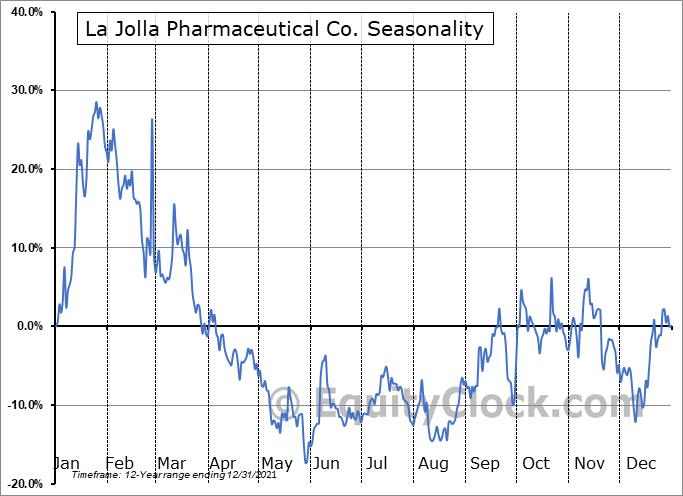La Jolla Pharmaceutical Co. (NASD:LJPC) Seasonal Chart